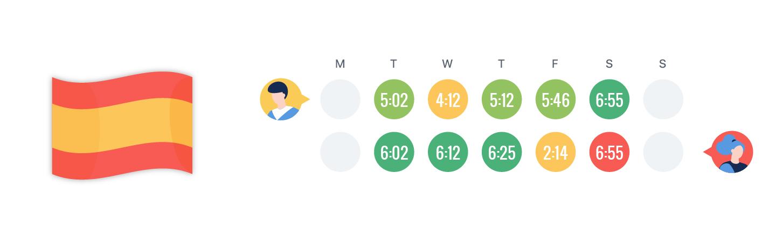 Todo lo que necesitas saber sobre el control de horario y fichaje