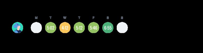 rastreamento de tempo ágil